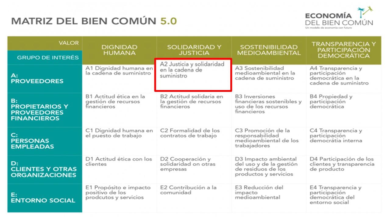 Matriz del Bien Común 5.0 en donde se destaca en un crectangulo rojo el punto A2 Juzticia y solidaridad en la cadena de suministros