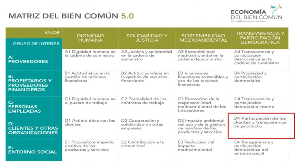Matriz EBC 5.0 en donde se destaca en un rectángulo Rojo el punto D4 Participación de los Clientes y transparencia de los Productos
