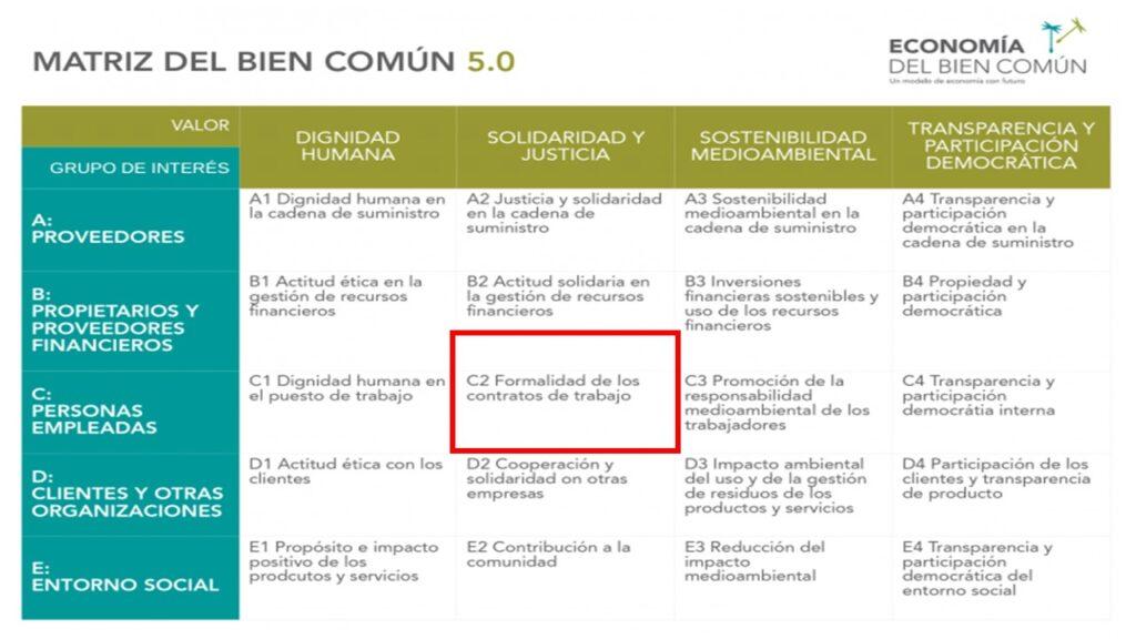 Matriz del Bien común 5.0, enmarcado en un rectángulo rojo c.2 Formalidad en los contratos de trabajo